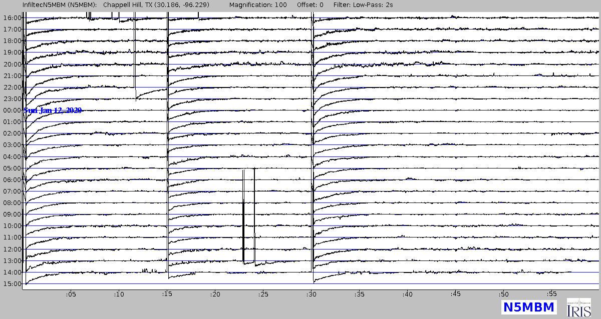 Near real time data from our Seismometer under the house - updated every 10 mins!